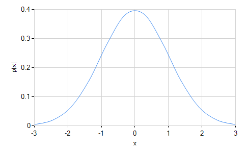 normal distribution and points How to construct a graph of a normal distribution curve in excel download a sample spreadsheet containing a normal distribution chart.